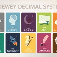 Happy 168th Birthday Melvil Dewey
